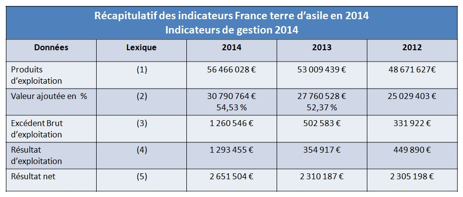 Indicateurs France terre dasile en 2014