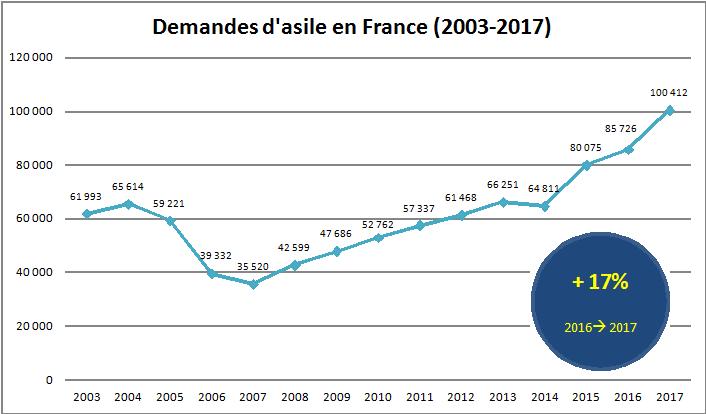 """Résultat de recherche d'images pour """"graphique demande asile en france 2019"""""""